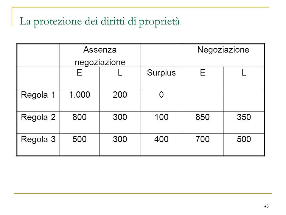 43 La protezione dei diritti di proprietà Assenza negoziazione Negoziazione ELSurplusEL Regola 11.0002000 Regola 2800300100850350 Regola 3500300400700