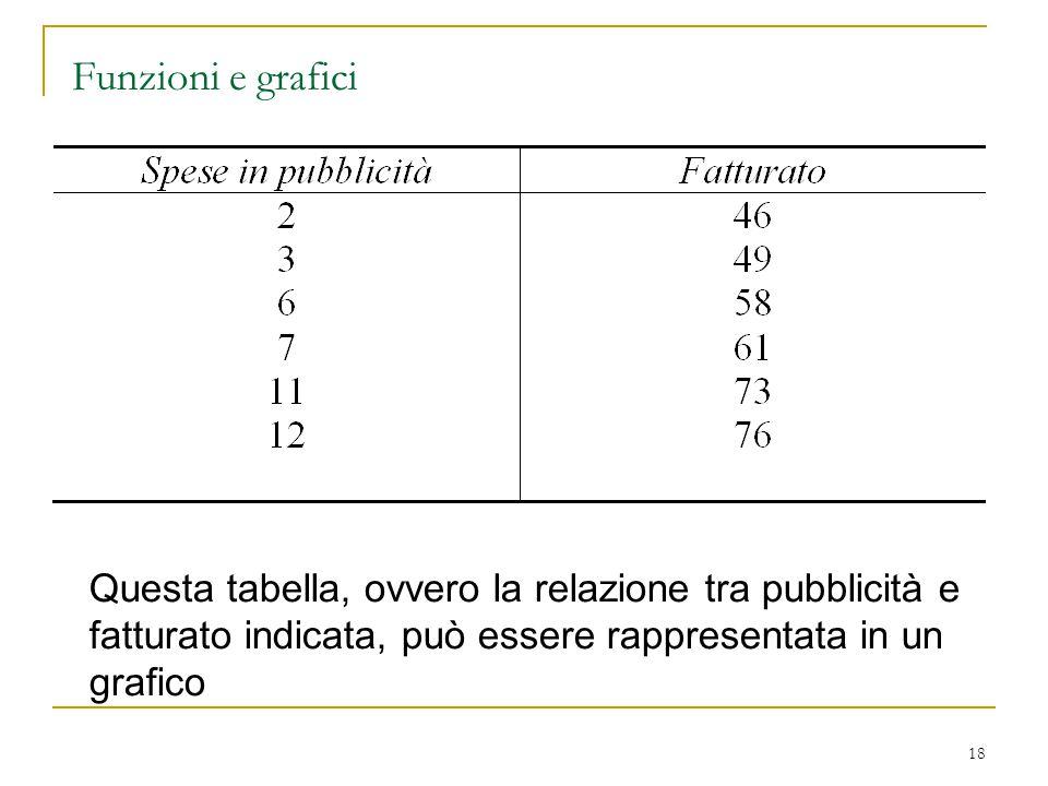 18 Funzioni e grafici Questa tabella, ovvero la relazione tra pubblicità e fatturato indicata, può essere rappresentata in un grafico