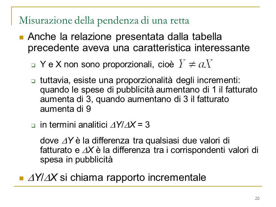 20 Misurazione della pendenza di una retta Anche la relazione presentata dalla tabella precedente aveva una caratteristica interessante  Y e X non sono proporzionali, cioè  tuttavia, esiste una proporzionalità degli incrementi: quando le spese di pubblicità aumentano di 1 il fatturato aumenta di 3, quando aumentano di 3 il fatturato aumenta di 9  in termini analitici  Y/  X = 3 dove  Y è la differenza tra qualsiasi due valori di fatturato e  X è la differenza tra i corrispondenti valori di spesa in pubblicità  Y/  X si chiama rapporto incrementale