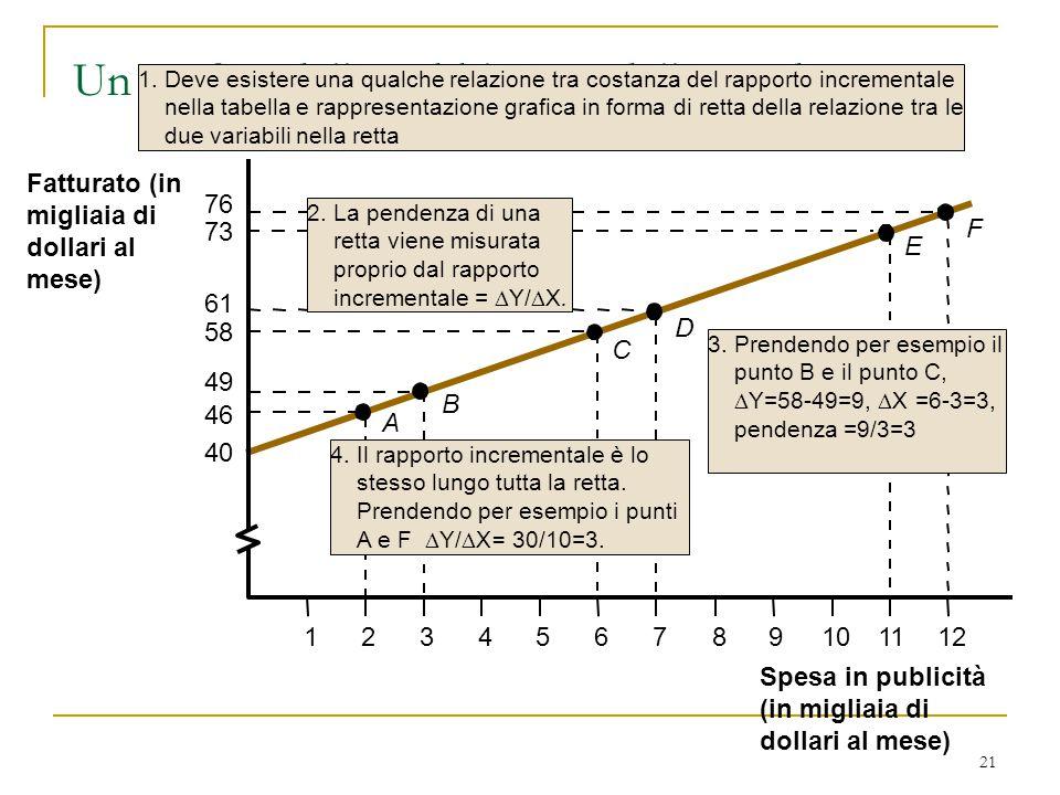 21 2.La pendenza di una retta viene misurata proprio dal rapporto incrementale =  Y/  X.