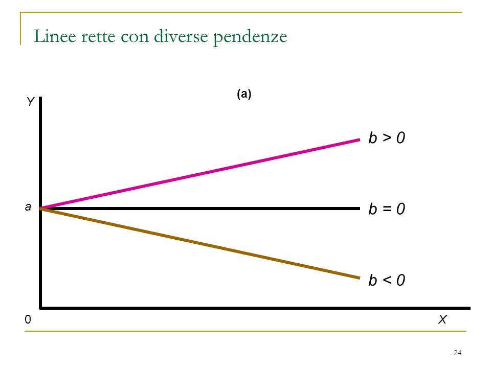 24 (a) 0 Y X a b > 0 b < 0 b = 0 Linee rette con diverse pendenze