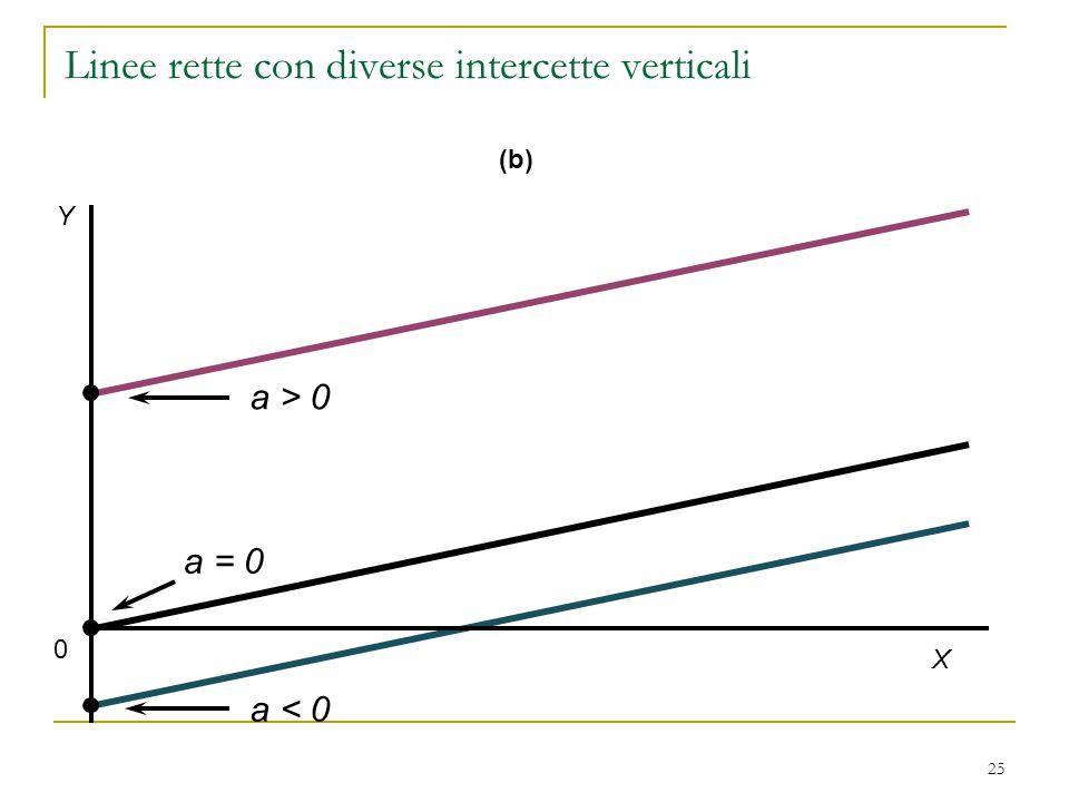 25 0 Y X a < 0 a = 0 a > 0 (b) Linee rette con diverse intercette verticali