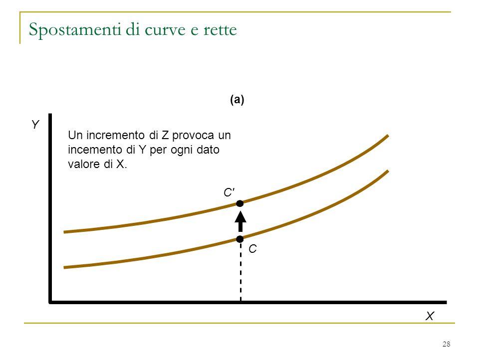 28 Un incremento di Z provoca un incemento di Y per ogni dato valore di X.