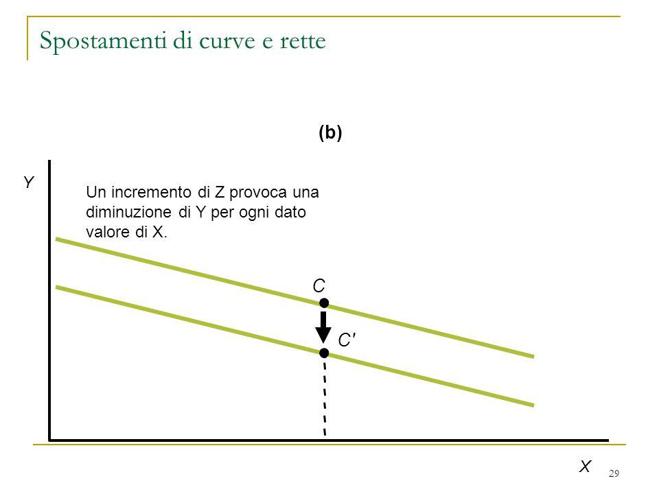 29 Un incremento di Z provoca una diminuzione di Y per ogni dato valore di X.