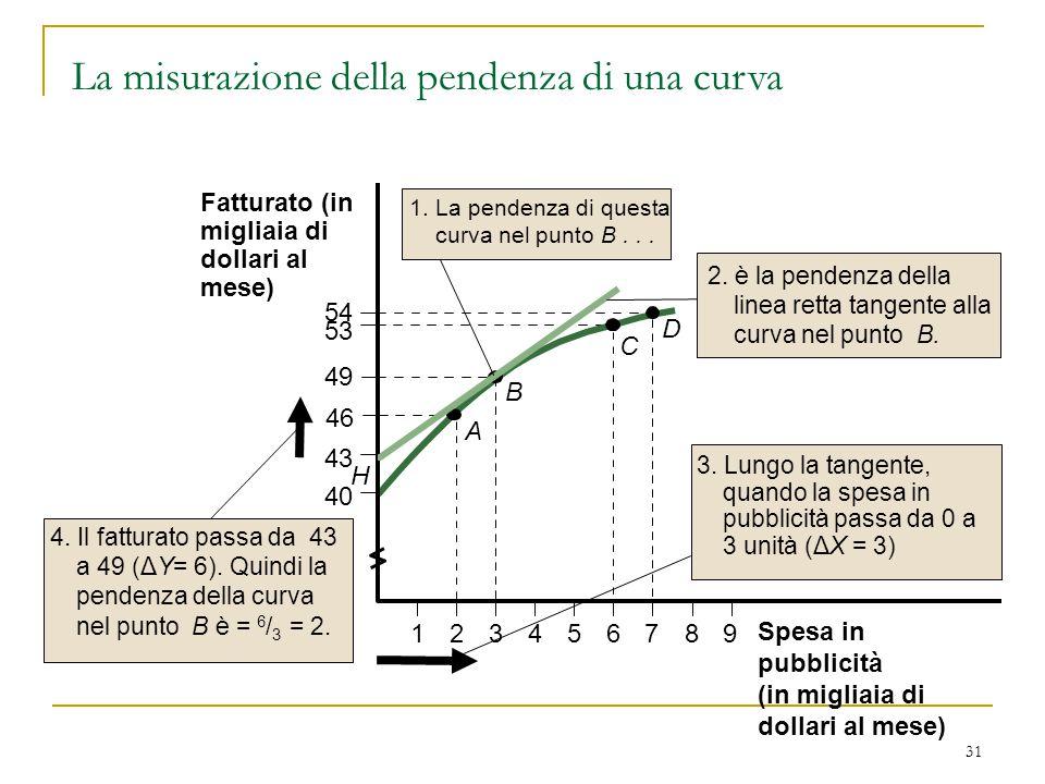 31 2. è la pendenza della linea retta tangente alla curva nel punto B.