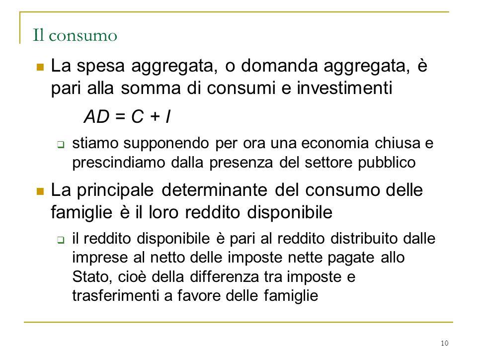 10 Il consumo La spesa aggregata, o domanda aggregata, è pari alla somma di consumi e investimenti AD = C + I  stiamo supponendo per ora una economia