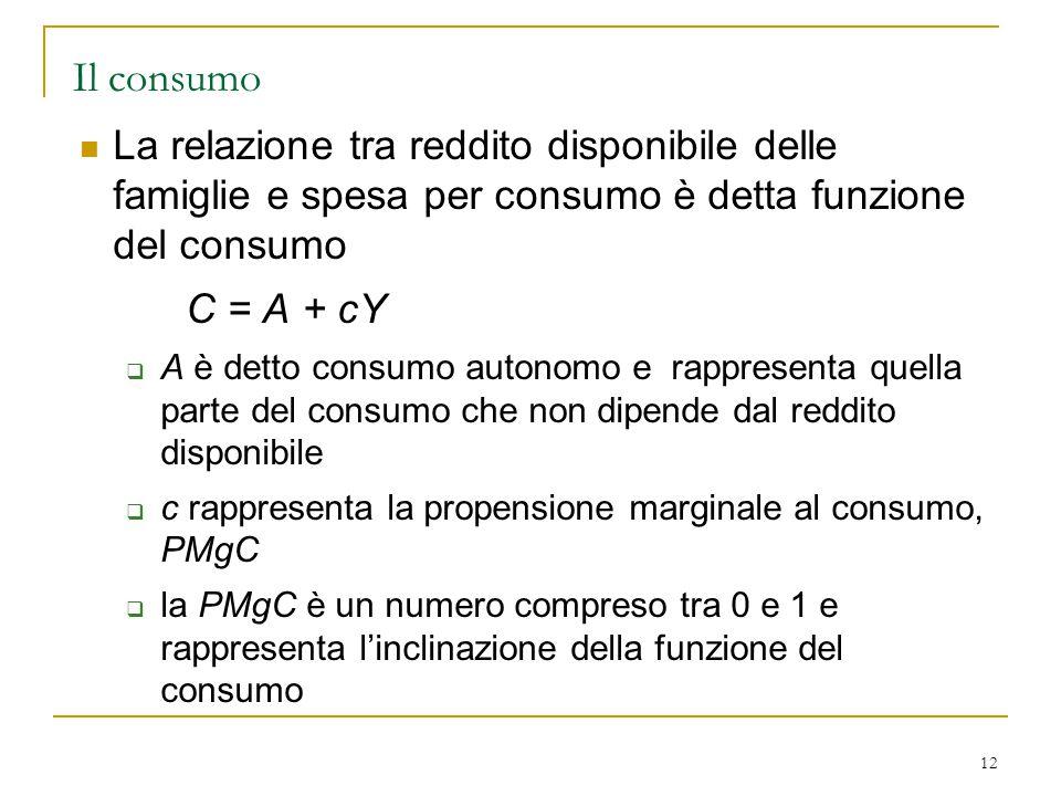 12 Il consumo La relazione tra reddito disponibile delle famiglie e spesa per consumo è detta funzione del consumo C = A + cY  A è detto consumo auto