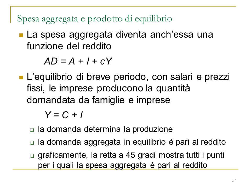 17 Spesa aggregata e prodotto di equilibrio La spesa aggregata diventa anch'essa una funzione del reddito AD = A + I + cY L'equilibrio di breve period