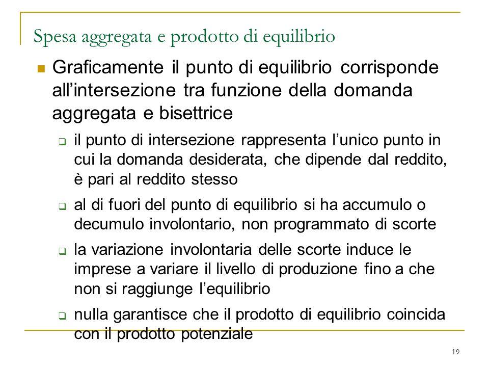 19 Spesa aggregata e prodotto di equilibrio Graficamente il punto di equilibrio corrisponde all'intersezione tra funzione della domanda aggregata e bi