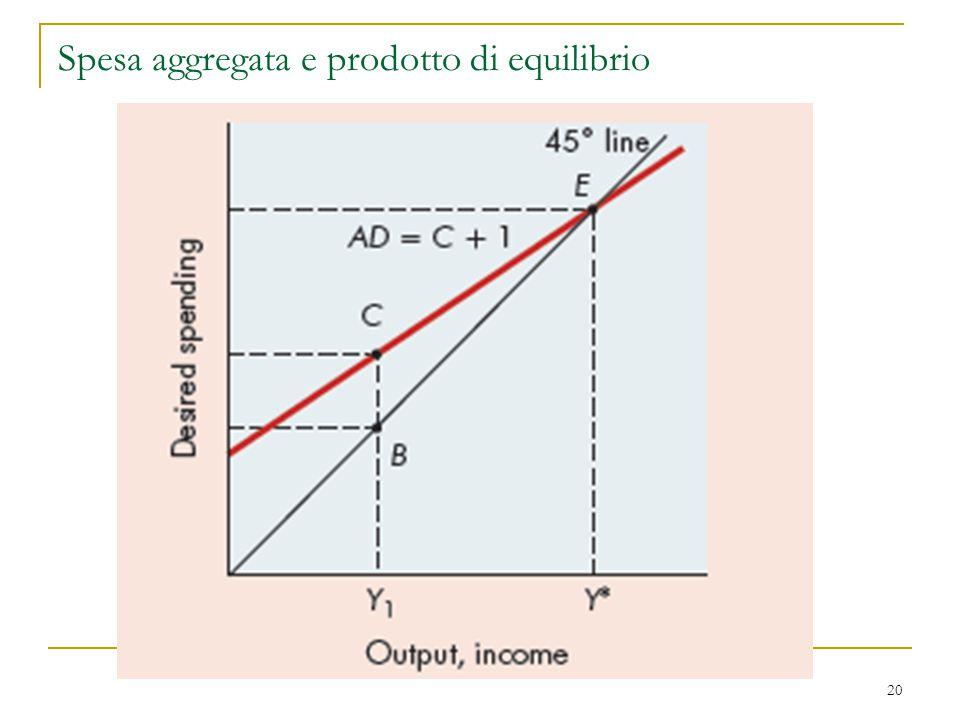 20 Spesa aggregata e prodotto di equilibrio