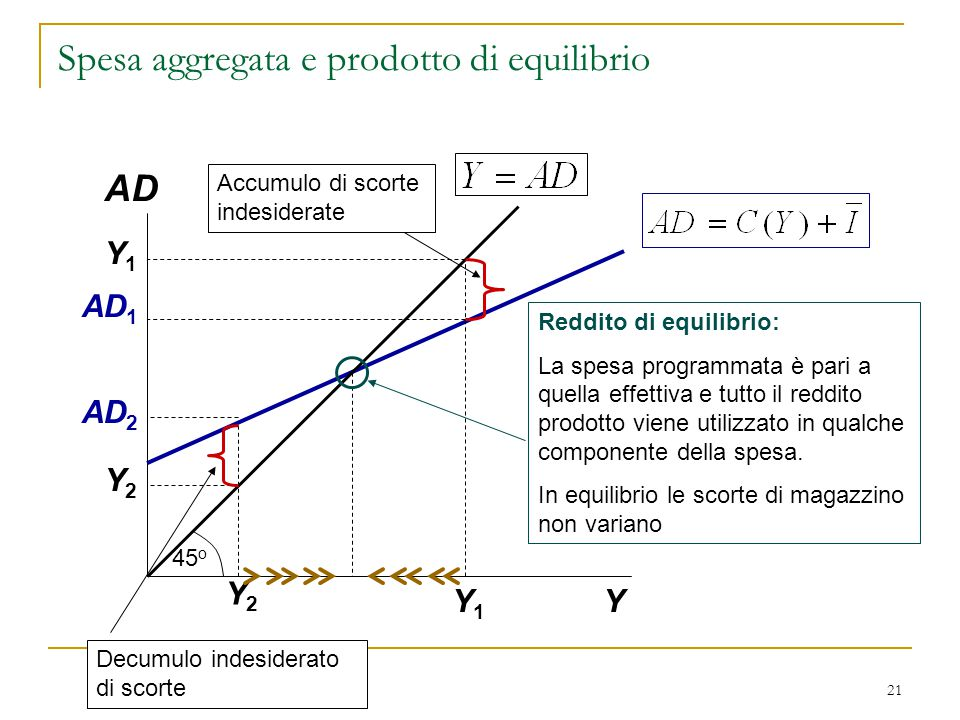 21 AD Y Y1Y1 AD 1 Y2Y2 AD 2 Y1Y1 Y2Y2 Reddito di equilibrio: La spesa programmata è pari a quella effettiva e tutto il reddito prodotto viene utilizza