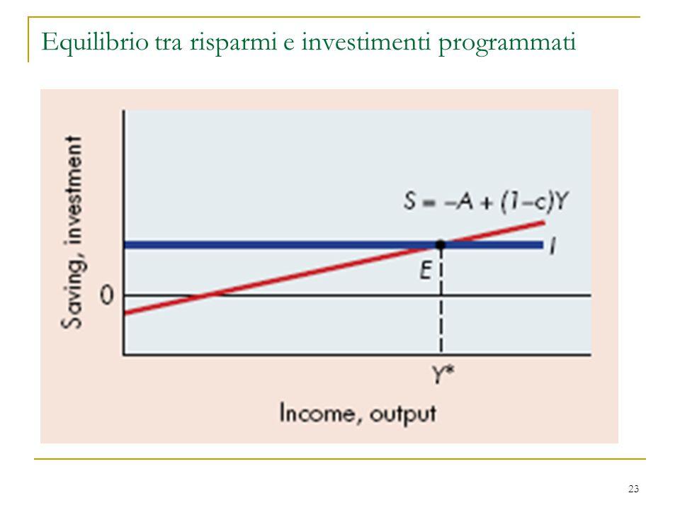 23 Equilibrio tra risparmi e investimenti programmati