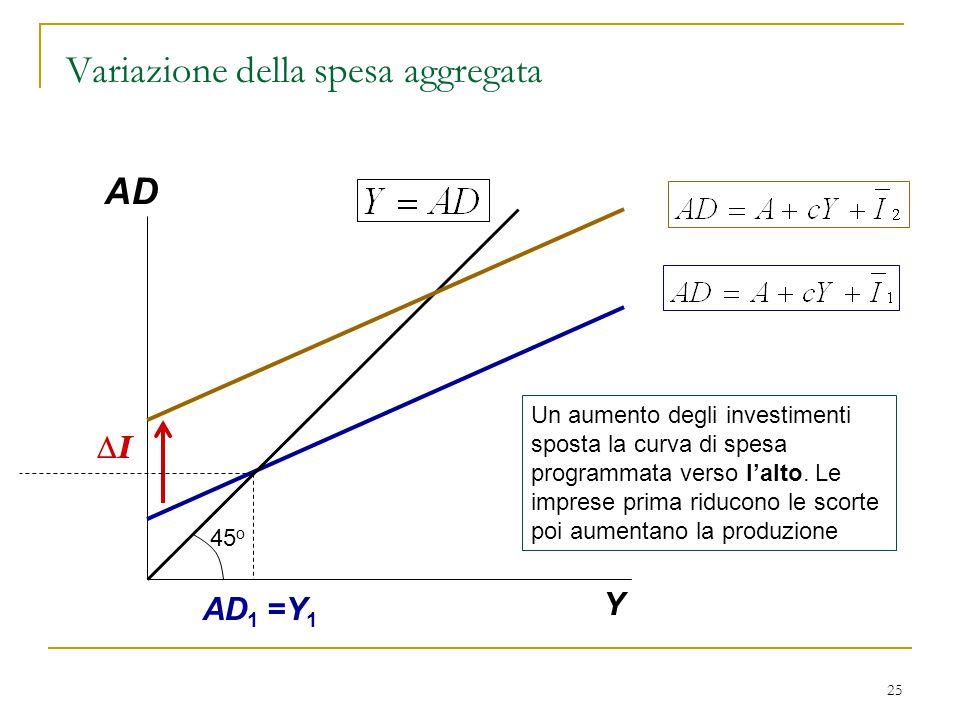 25 AD Y AD 1 =Y 1 Un aumento degli investimenti sposta la curva di spesa programmata verso l'alto. Le imprese prima riducono le scorte poi aumentano l