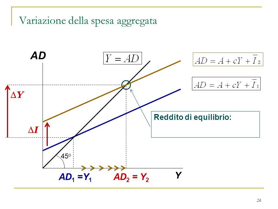 26 AD Y Reddito di equilibrio: AD 2 = Y 2 45 o YY II AD 1 =Y 1 Variazione della spesa aggregata