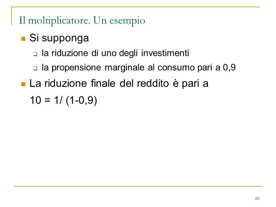 30 Il moltiplicatore. Un esempio Si supponga  la riduzione di uno degli investimenti  la propensione marginale al consumo pari a 0,9 La riduzione fi