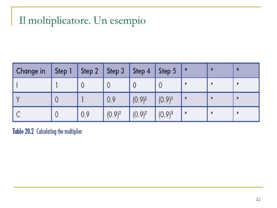 32 Il moltiplicatore. Un esempio
