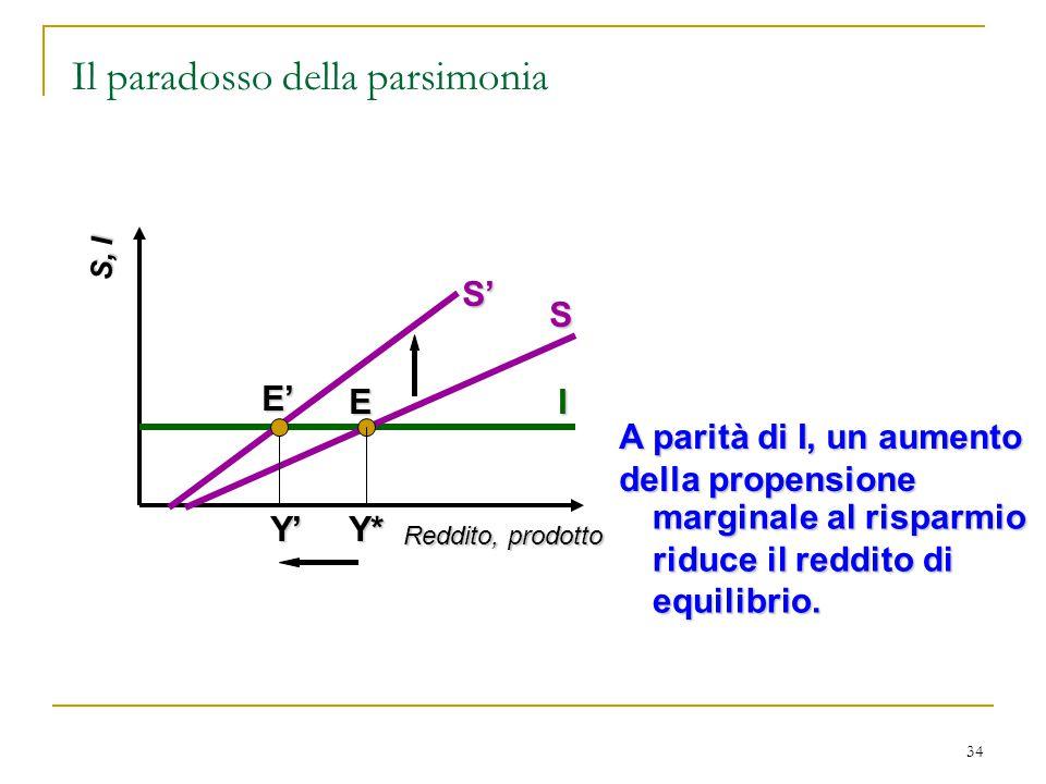34 S, I Reddito, prodotto I S A parità di I, un aumento della propensione marginale al risparmio riduce il reddito di equilibrio.ES' Y' Y* E' Il parad