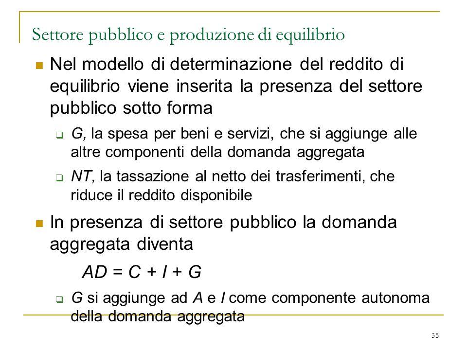 35 Settore pubblico e produzione di equilibrio Nel modello di determinazione del reddito di equilibrio viene inserita la presenza del settore pubblico