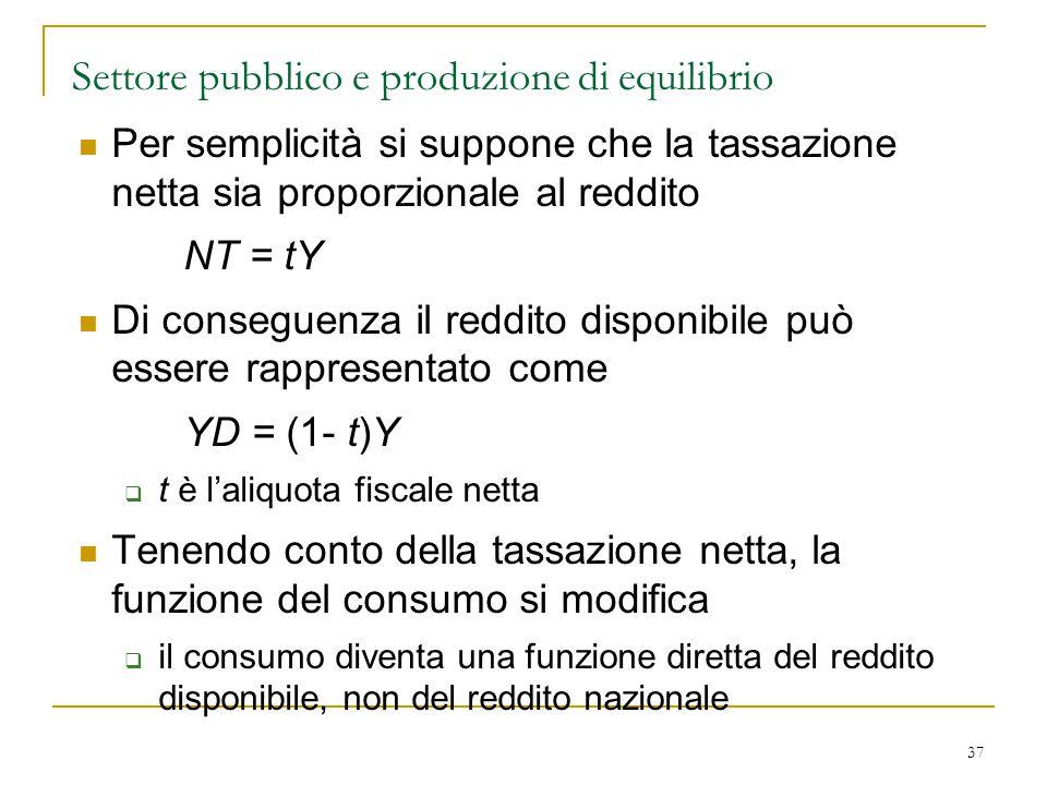 37 Settore pubblico e produzione di equilibrio Per semplicità si suppone che la tassazione netta sia proporzionale al reddito NT = tY Di conseguenza i