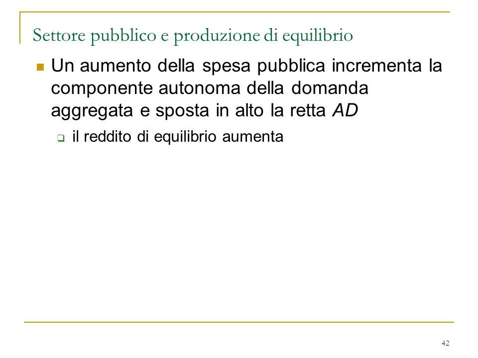 42 Settore pubblico e produzione di equilibrio Un aumento della spesa pubblica incrementa la componente autonoma della domanda aggregata e sposta in a