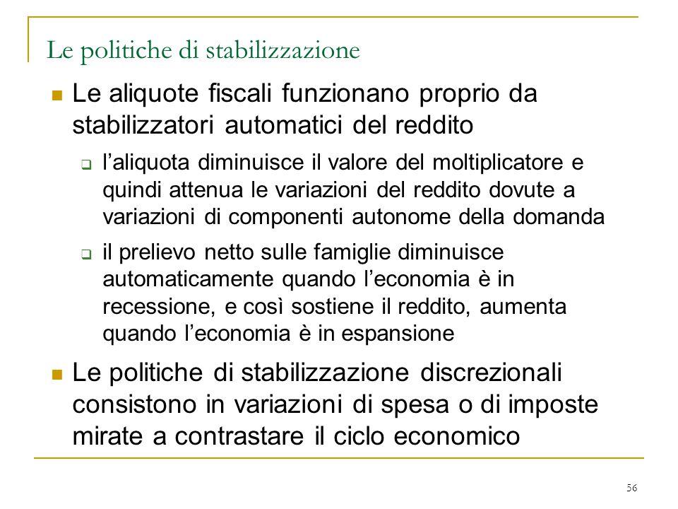56 Le politiche di stabilizzazione Le aliquote fiscali funzionano proprio da stabilizzatori automatici del reddito  l'aliquota diminuisce il valore d