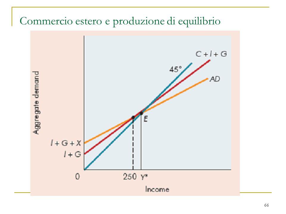 66 Commercio estero e produzione di equilibrio