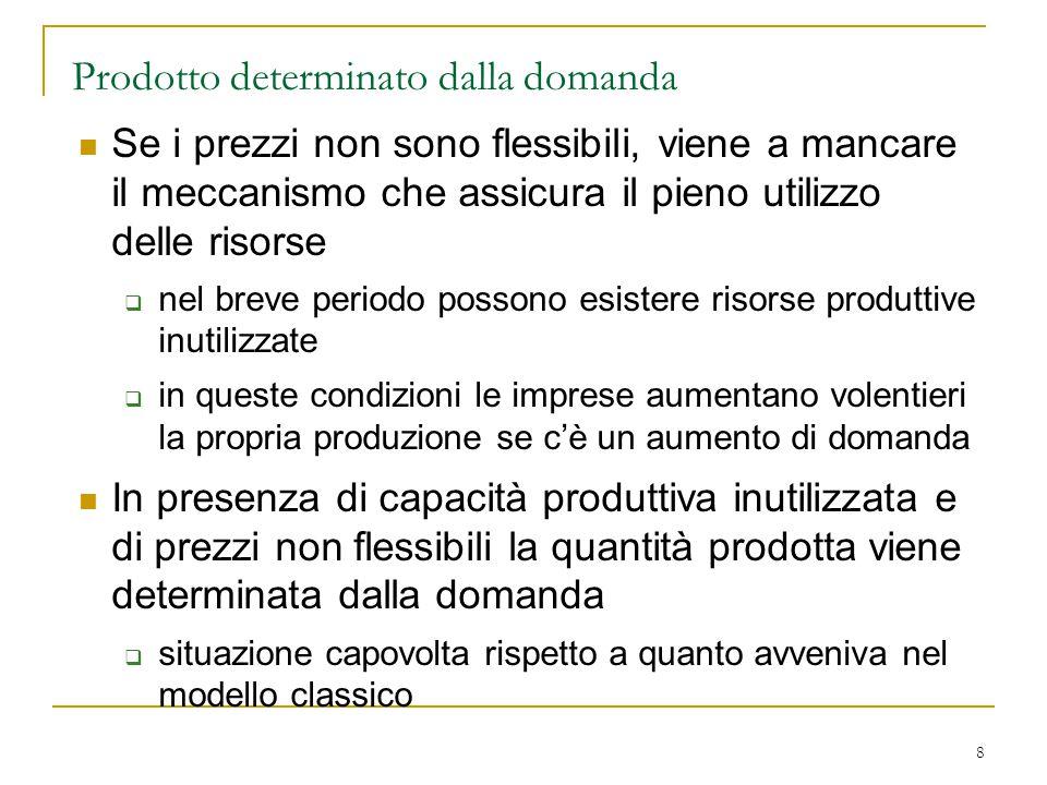 8 Prodotto determinato dalla domanda Se i prezzi non sono flessibili, viene a mancare il meccanismo che assicura il pieno utilizzo delle risorse  nel