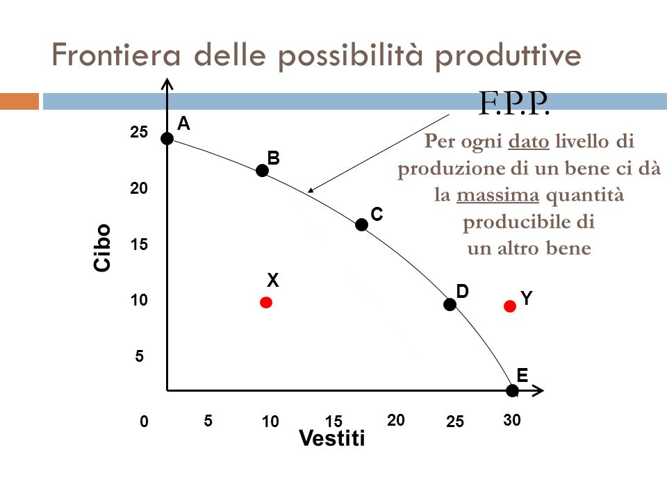 Frontiera delle possibilità produttive 25 20 15 10 5 Cibo Vestiti 0 5 1015 20 25 30 F.P.P.