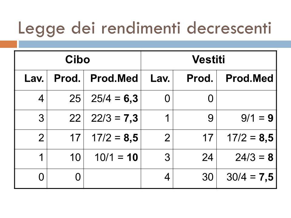 Legge dei rendimenti decrescenti CiboVestiti Lav.Prod.Prod.MedLav.Prod.Prod.Med 42525/4 = 6,300 32222/3 = 7,3199/1 = 9 21717/2 = 8,521717/2 = 8,5 11010/1 = 1032424/3 = 8 0043030/4 = 7,5