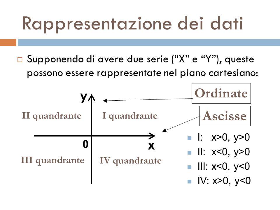 Rappresentazione dei dati  Supponendo di avere due serie ( X e Y ), queste possono essere rappresentate nel piano cartesiano: x y I quandranteII quandrante IV quandrante III quandrante 0 I: x>0, y>0 II: x 0 III: x<0, y<0 IV: x>0, y<0 Ascisse Ordinate