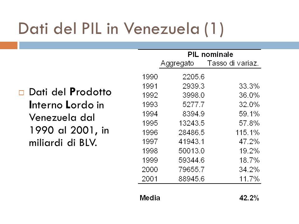 Dati del PIL in Venezuela (1)  Dati del Prodotto Interno Lordo in Venezuela dal 1990 al 2001, in miliardi di BLV.