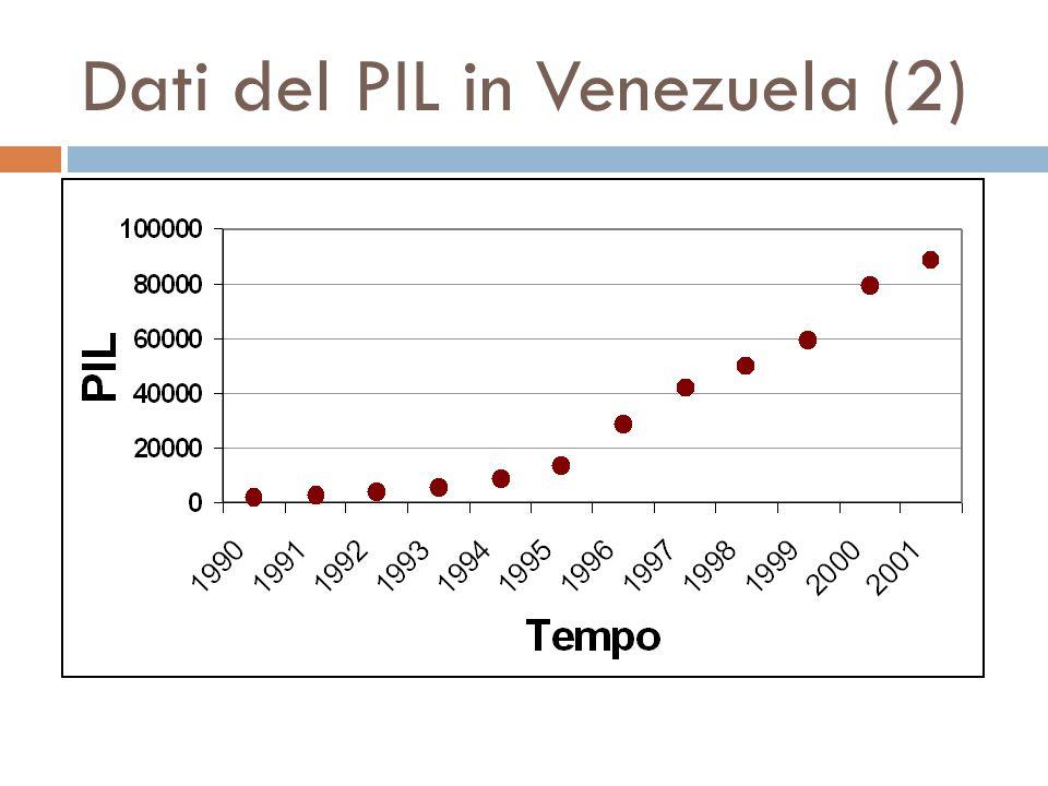 Dati del PIL in Venezuela (2)