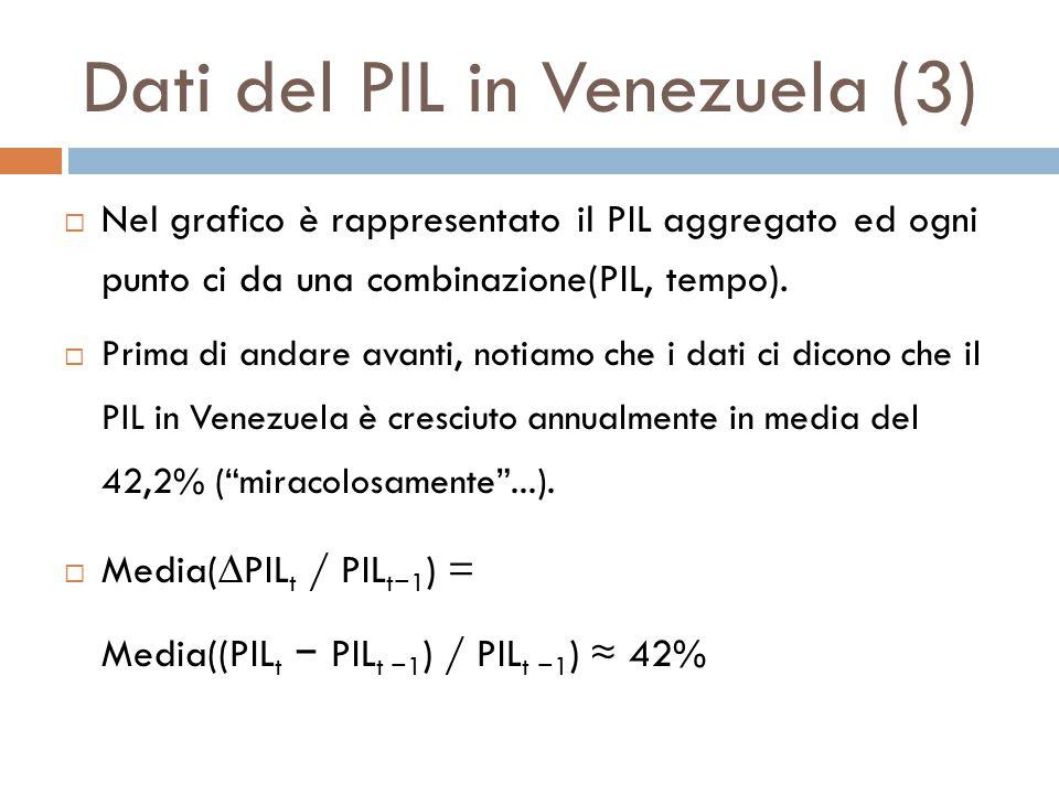 Dati del PIL in Venezuela (3)  Nel grafico è rappresentato il PIL aggregato ed ogni punto ci da una combinazione(PIL, tempo).