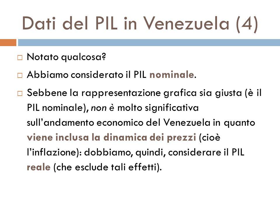 Dati del PIL in Venezuela (4)  Notato qualcosa. Abbiamo considerato il PIL nominale.