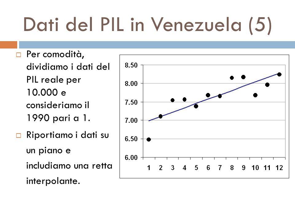 Dati del PIL in Venezuela (5)  Per comodità, dividiamo i dati del PIL reale per 10.000 e consideriamo il 1990 pari a 1.