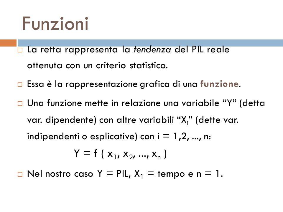 Funzioni  La retta rappresenta la tendenza del PIL reale ottenuta con un criterio statistico.