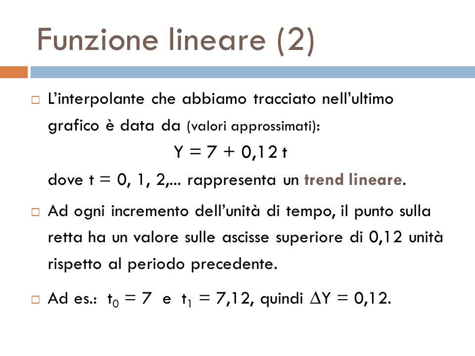 Funzione lineare (2)  L'interpolante che abbiamo tracciato nell'ultimo grafico è data da (valori approssimati) : Y = 7 + 0,12 t dove t = 0, 1, 2,...