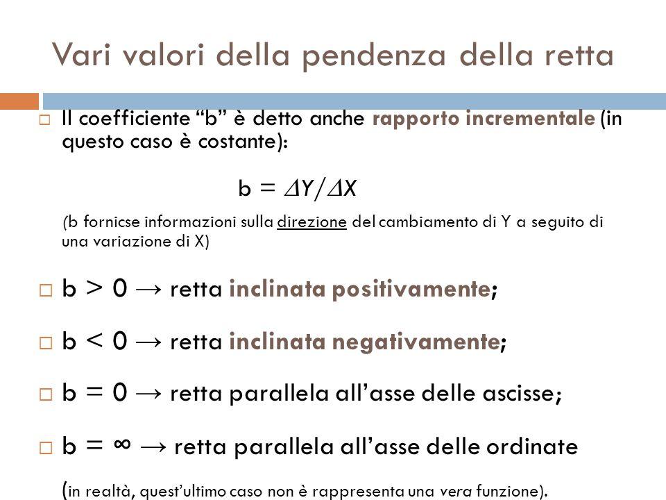 Vari valori della pendenza della retta  Il coefficiente b è detto anche rapporto incrementale (in questo caso è costante): b =  Y/  X (b fornicse informazioni sulla direzione del cambiamento di Y a seguito di una variazione di X)  b > 0 → retta inclinata positivamente;  b < 0 → retta inclinata negativamente;  b = 0 → retta parallela all'asse delle ascisse;  b = ∞ → retta parallela all'asse delle ordinate ( in realtà, quest'ultimo caso non è rappresenta una vera funzione).