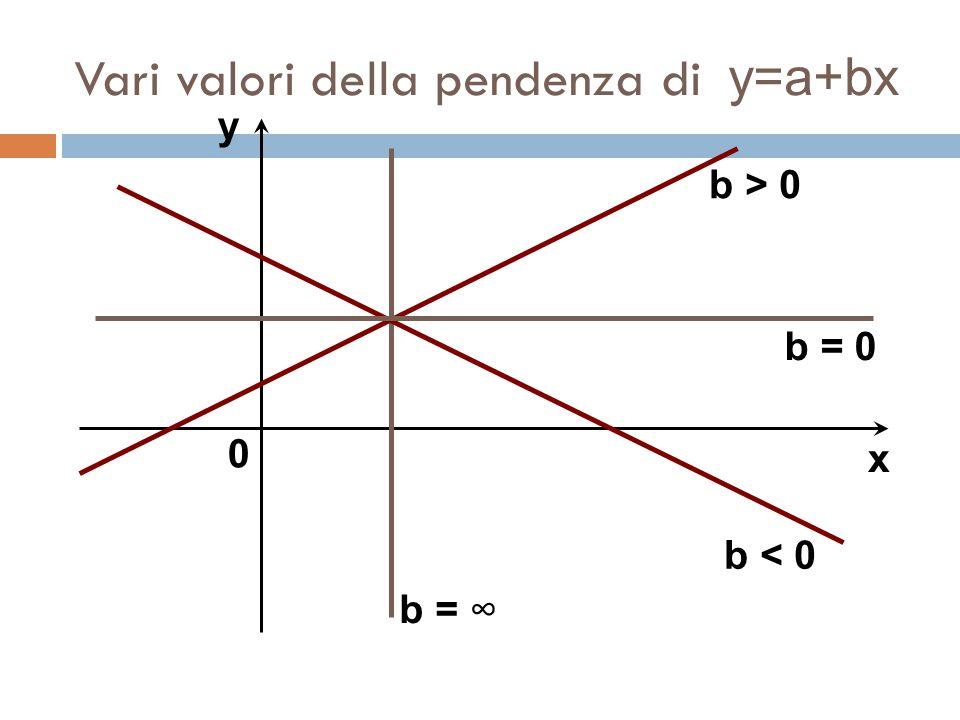 Vari valori della pendenza di y=a+bx y x 0 b > 0 b < 0 b = 0 b = ∞