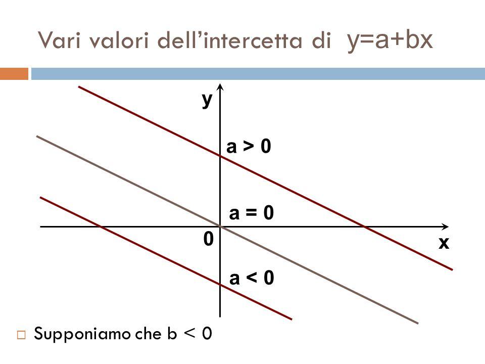 Vari valori dell'intercetta di y=a+bx  Supponiamo che b < 0 y x 0 a = 0 a > 0 a < 0