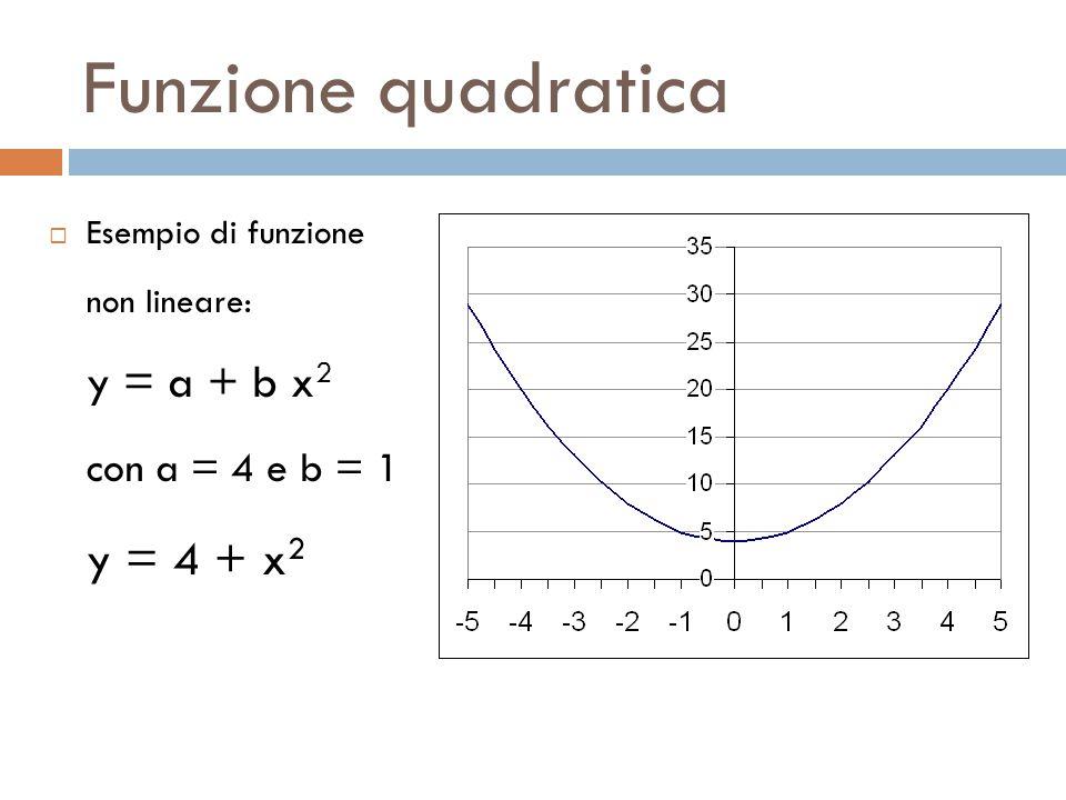 Funzione quadratica  Esempio di funzione non lineare: y = a + b x 2 con a = 4 e b = 1 y = 4 + x 2