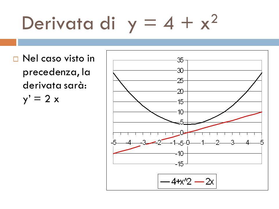 Derivata di y = 4 + x 2  Nel caso visto in precedenza, la derivata sarà: y' = 2 x