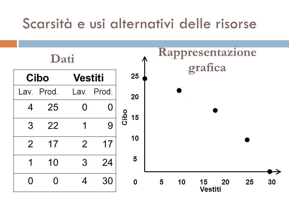 Scarsità e usi alternativi delle risorse CiboVestiti Lav.Prod.Lav.Prod.