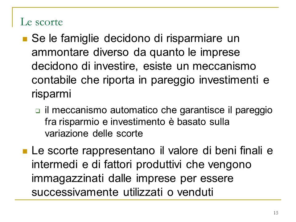 15 Le scorte Se le famiglie decidono di risparmiare un ammontare diverso da quanto le imprese decidono di investire, esiste un meccanismo contabile ch
