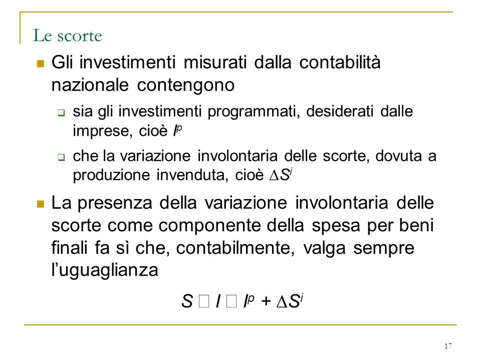 17 Le scorte Gli investimenti misurati dalla contabilità nazionale contengono  sia gli investimenti programmati, desiderati dalle imprese, cioè I p 