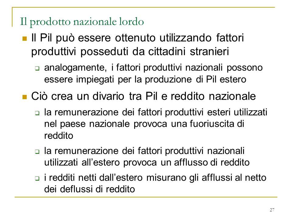 27 Il prodotto nazionale lordo Il Pil può essere ottenuto utilizzando fattori produttivi posseduti da cittadini stranieri  analogamente, i fattori pr