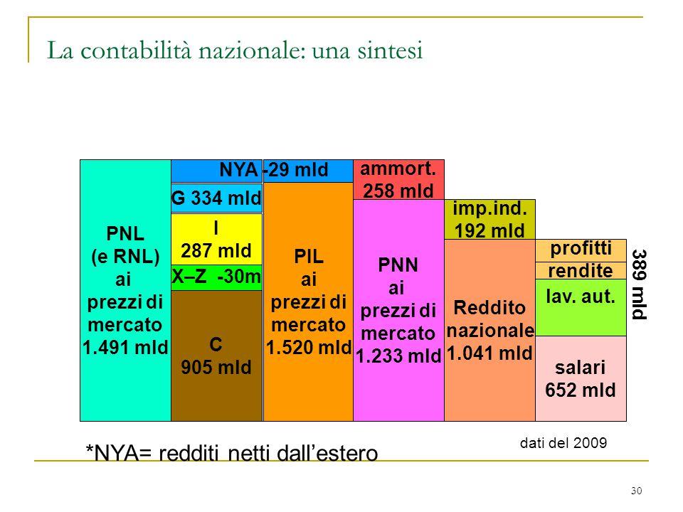 30 PNL (e RNL) ai prezzi di mercato 1.491 mld PIL ai prezzi di mercato 1.520 mld C 905 mld X–Z -30m I 287 mld G 334 mld PNN ai prezzi di mercato 1.233
