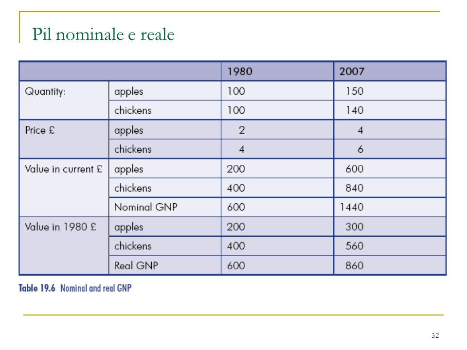 32 Pil nominale e reale