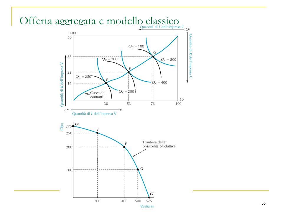35 Offerta aggregata e modello classico