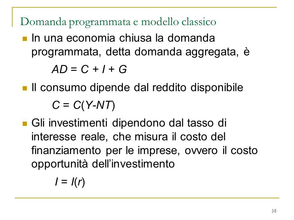 38 Domanda programmata e modello classico In una economia chiusa la domanda programmata, detta domanda aggregata, è AD = C + I + G Il consumo dipende